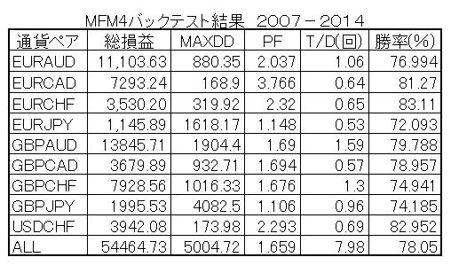MFM4BT07