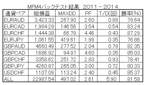 MFM4BT11