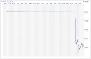 EURCHF_Chart
