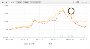 PTV4_Graph