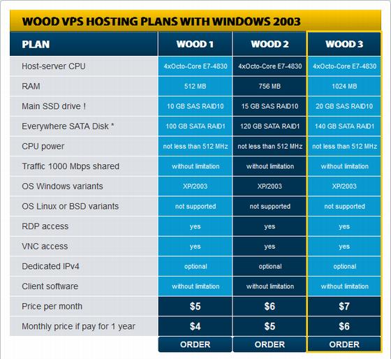 WVC-wood